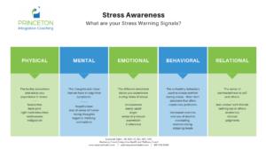 Stress Awareness Worksheet
